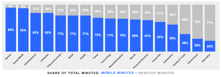 Share of total mobile and desktop minutes across categories