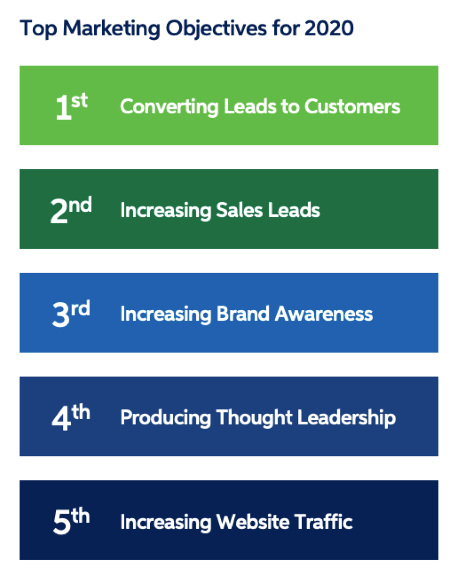 Top marketing objectives for 2020