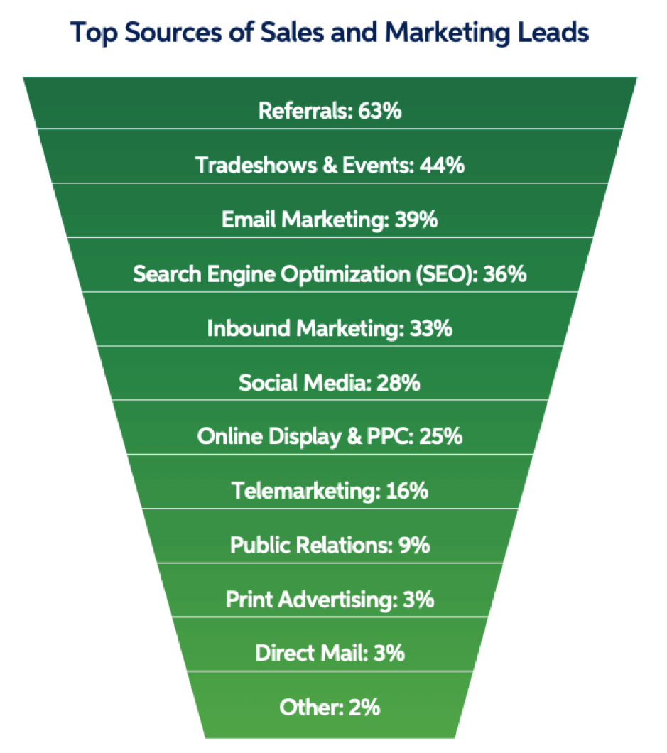 Top sources of sales and marketing leads