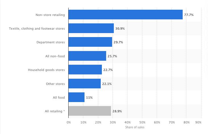 Setores de varejo online do Reino Unido em 2020