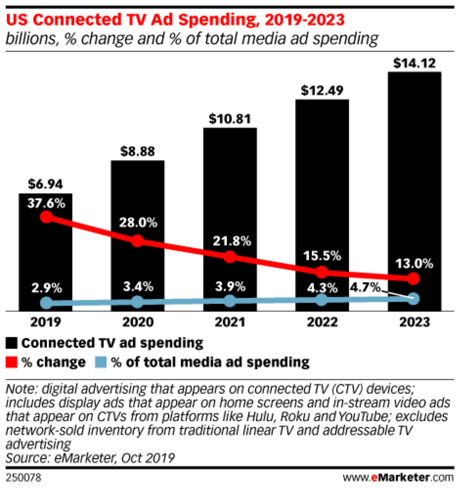 US connected TV ad spending 2019-2023