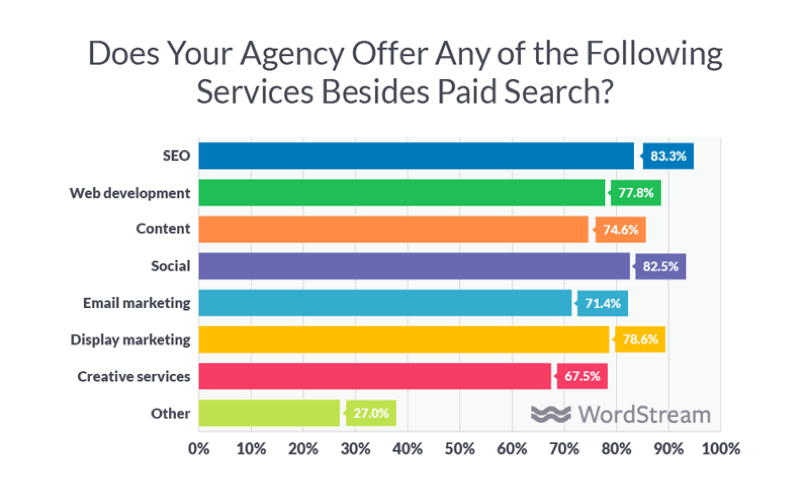 What services do agencies offer besides paid search