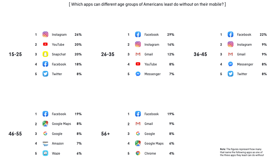 Which apps can different age groups of Americans not do without?
