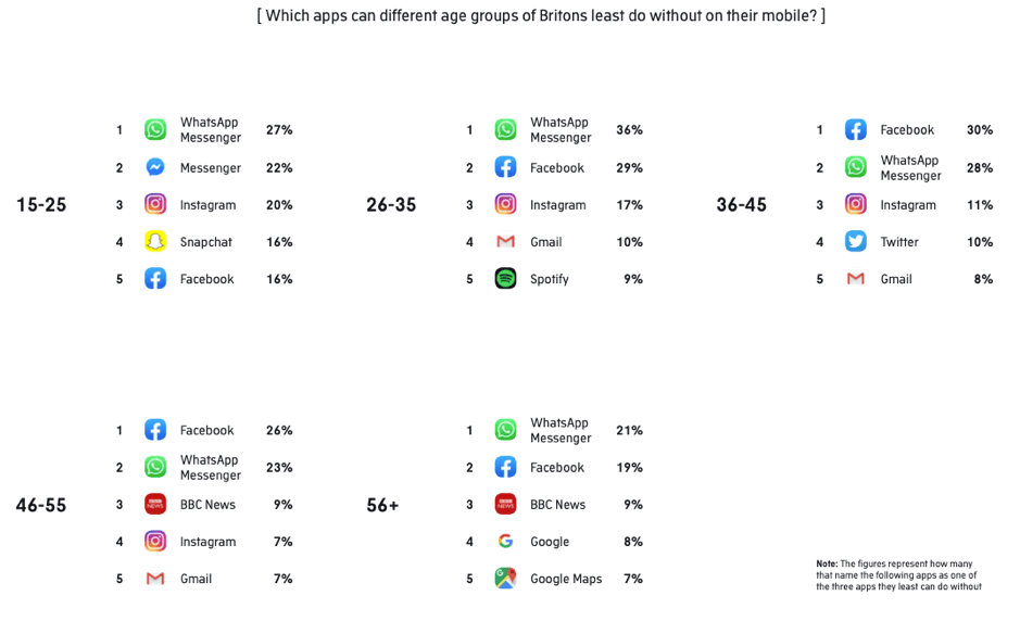 Which apps can different age groups of Brits least do without?