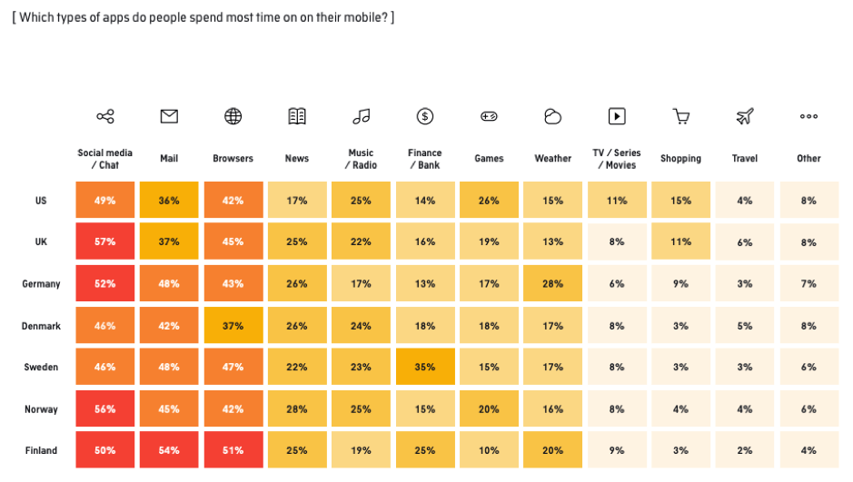 Which types of apps do people spend the most time on?