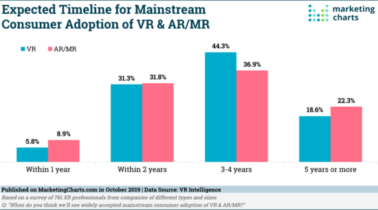 Mainstream adoption of VR and AR