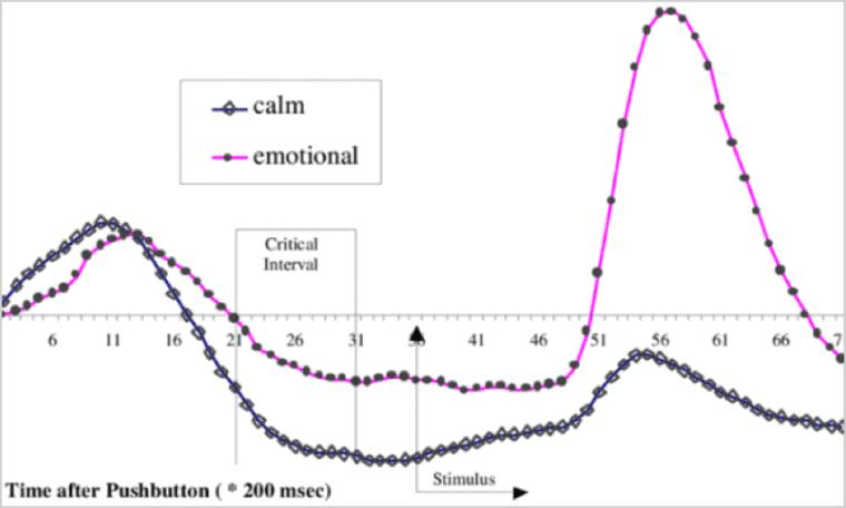 Measuring emotions