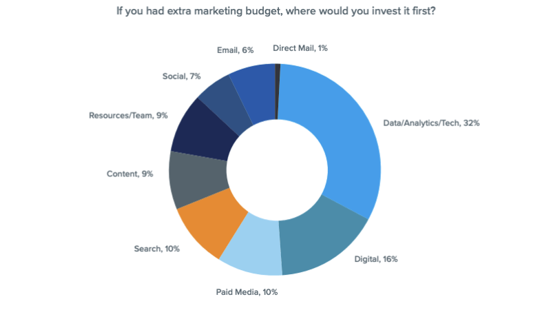 Where marketers would invest extra budget