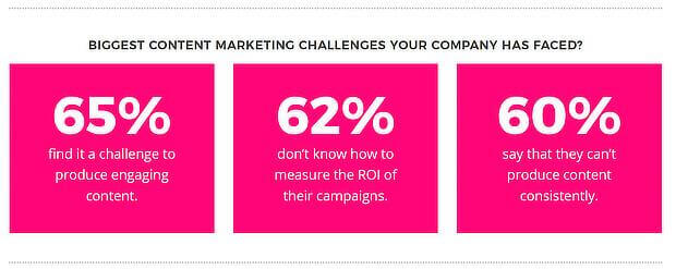 Biggest content marketing challenges faced by companies