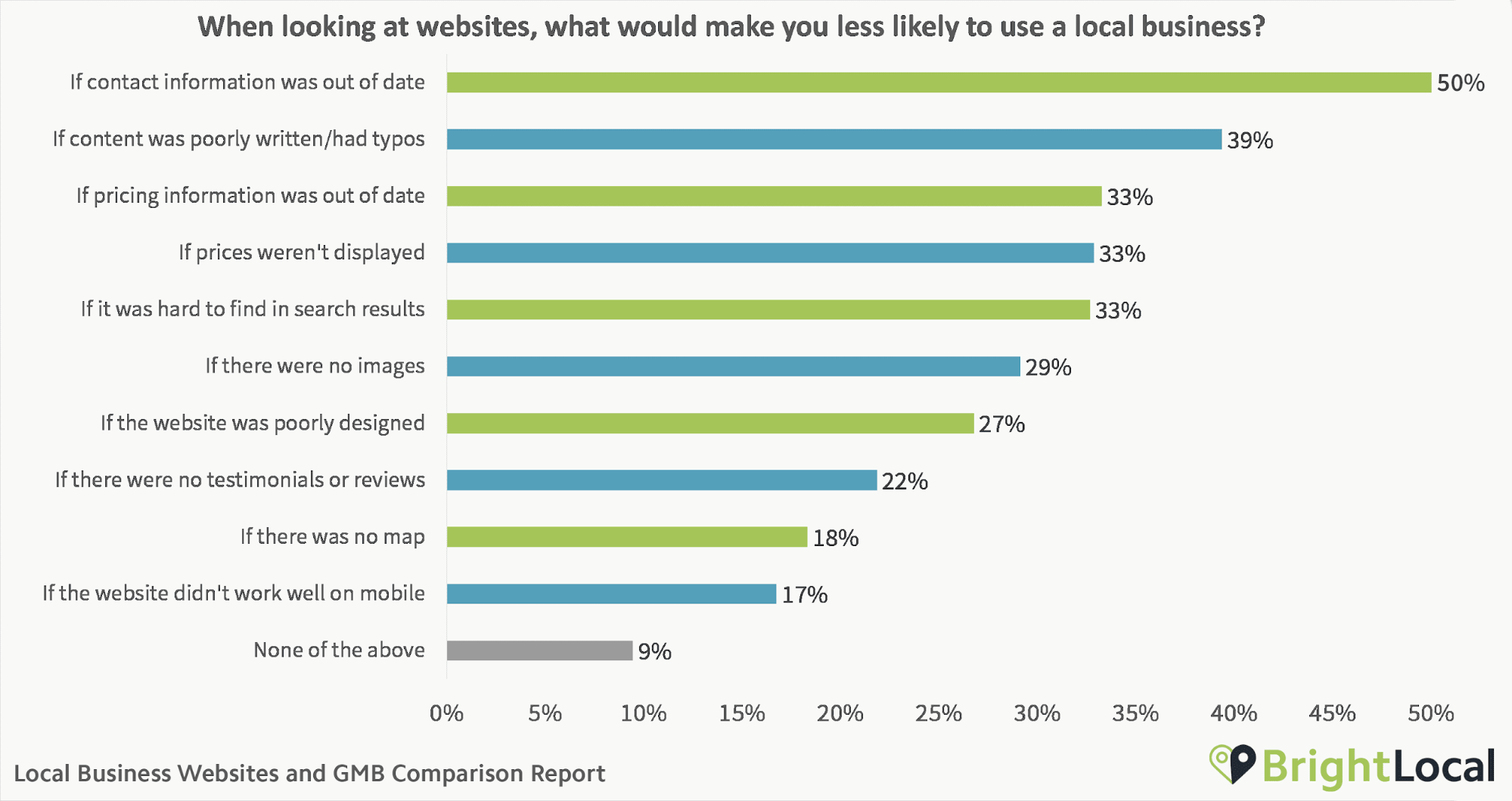What would make you less likely to use a local business?