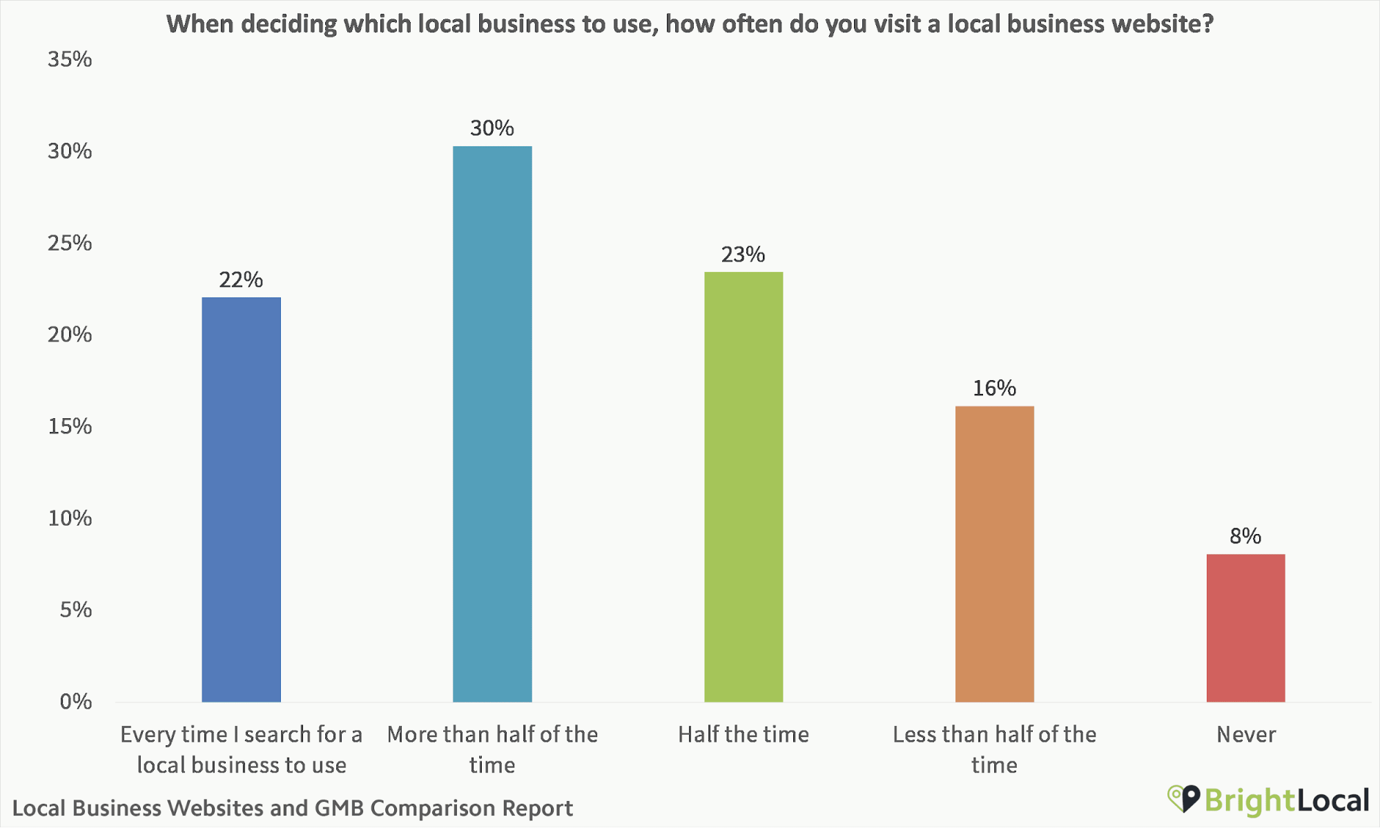 How often do you visit a local business website?