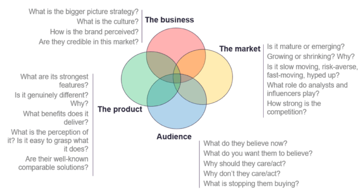 4 areas of a marketing problem