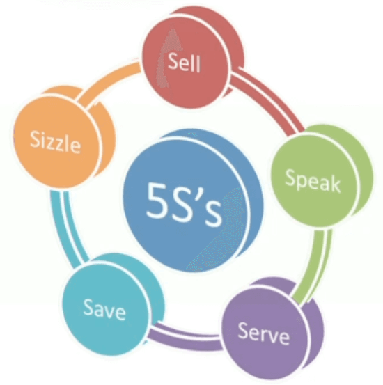 5S of digital marketing