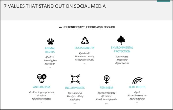 7 social media values