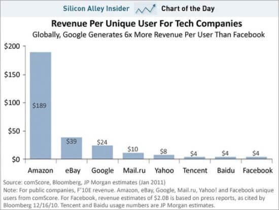 Amazon revenue per unique user