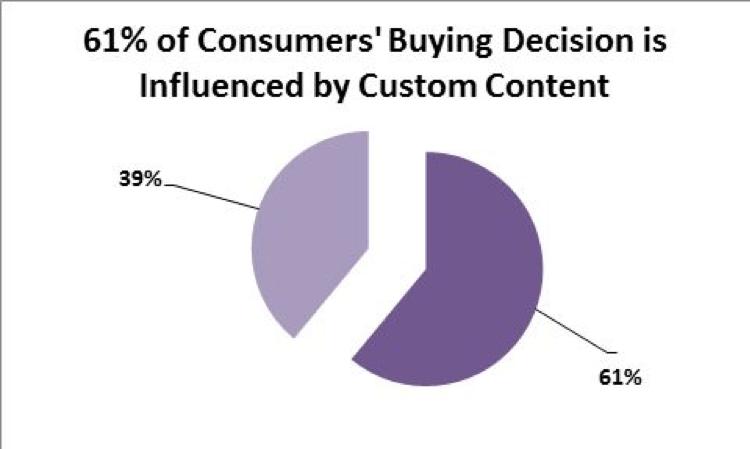 Custom content buying decision stat