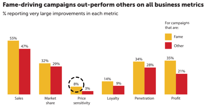 Fame-driving campaigns out-perform others on all business metrics