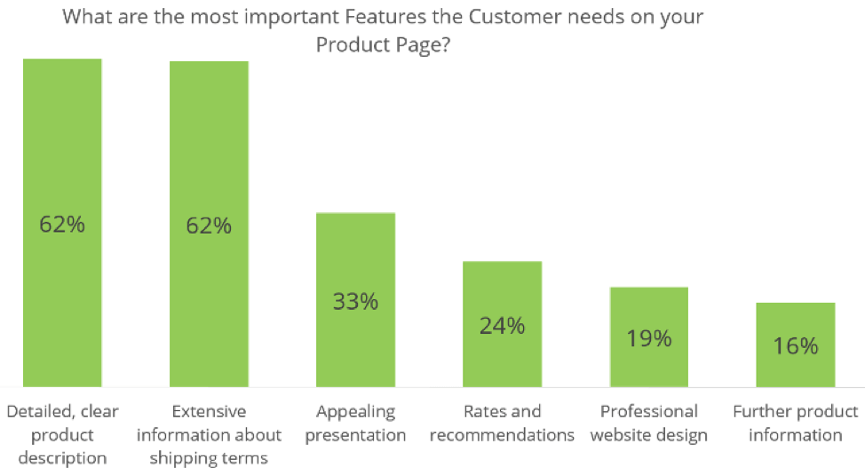 Features customers need on product pages