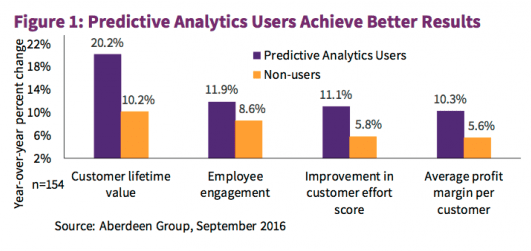 Predictive analytics users achieve better results