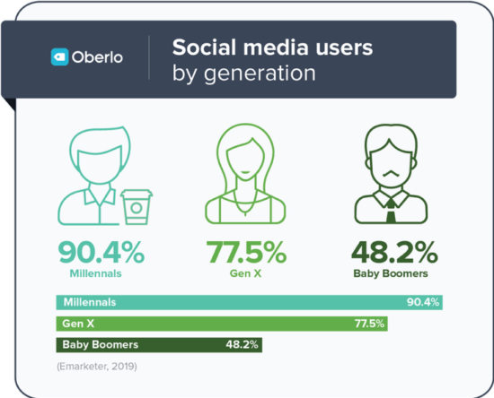 Social media users by generation