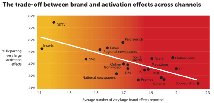 Trade-off between brand and activation efforts across channels