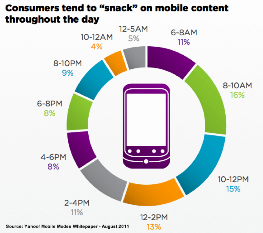 When do consumers look at mobile content?