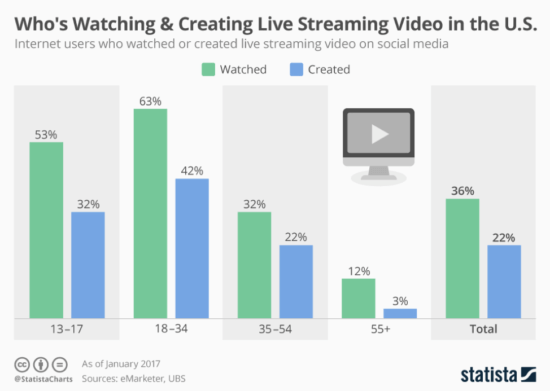 Who is watching and creating live video in the US?