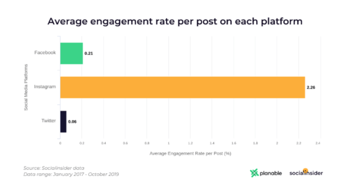 Average engagement rate per post Facebook, Twitter Instagram