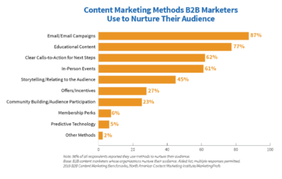 B2B content marketing methods