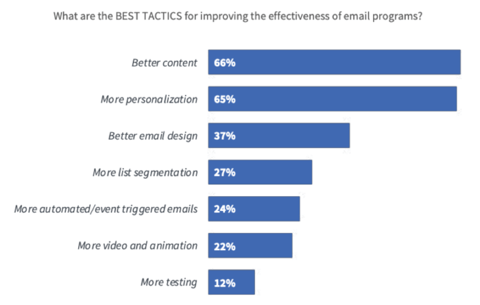 Best tactics for improving email marketing effectiveness
