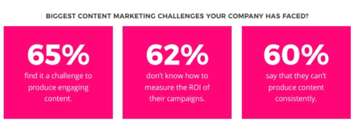 Biggest content marketing challenges for companies