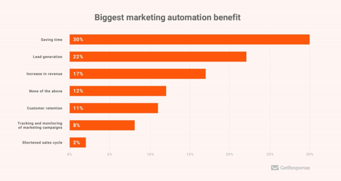 Biggest marketing automation benefit