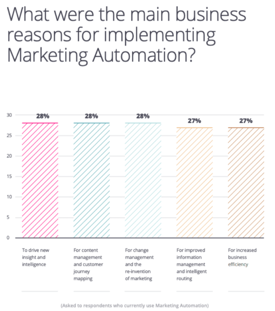 Business reasons for implementing marketing automation