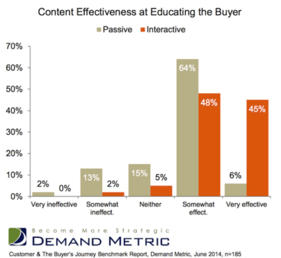 Content effectiveness at educating the buyer