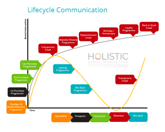 Email marketing lifecycle skills