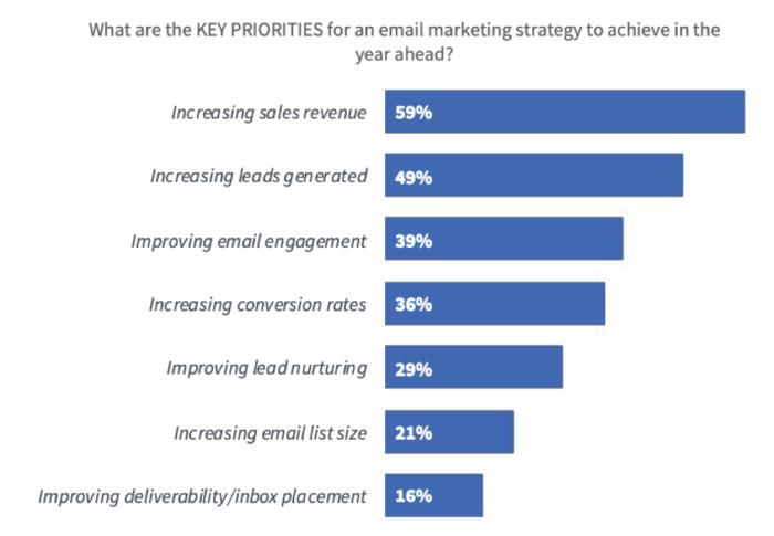 Email marketing strategy key goals