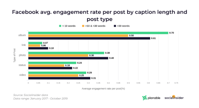 Facebook post creator average engagement rate per post by caption length and post type