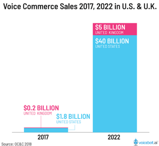 Forcasted voice commerce sales 2022