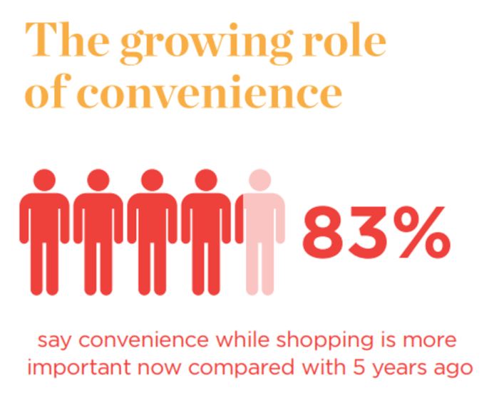 Growing role of convenience for consumers