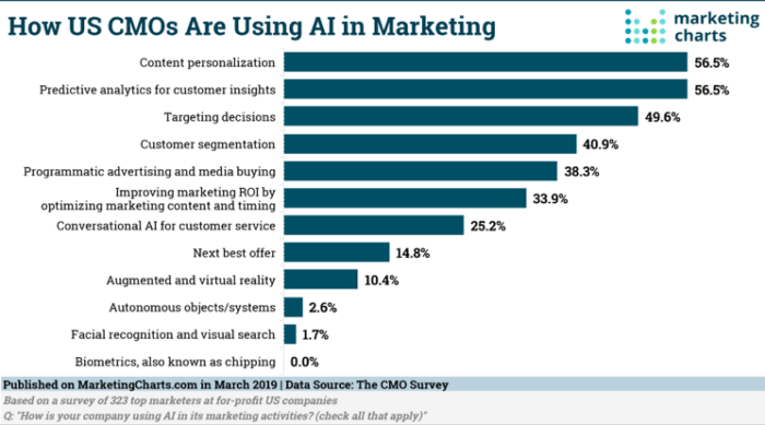 How US CMOs are using AI in marketing