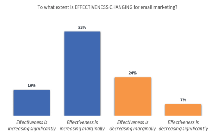 How is email marketing effectiveness changing?
