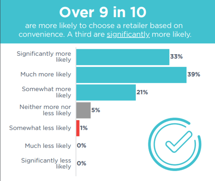 Impact of convenience on brand choice