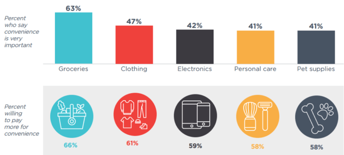 Importance of convenience by purchase type