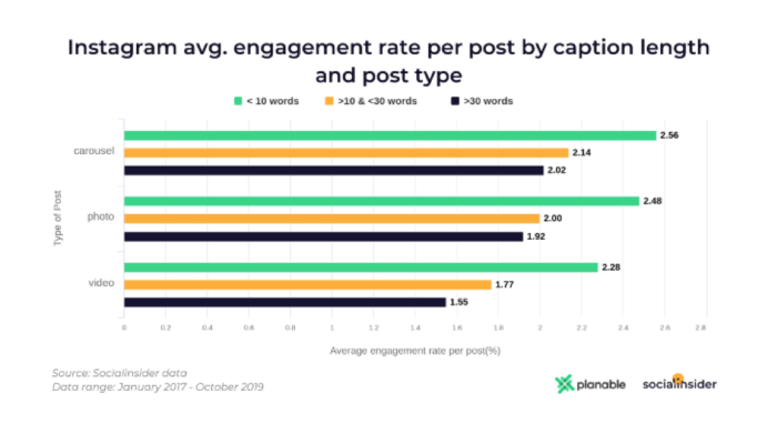 Instagram post creator average engagement rate per post by caption length and post type