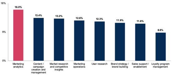 Marketing Program:Operation Area Spend Breakdown