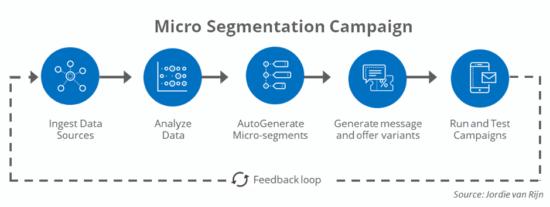 Micro segmentation campaign