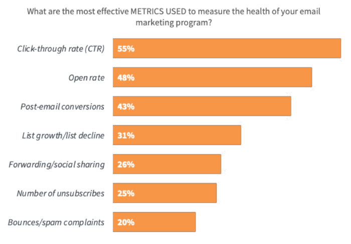 Most effective metrics to measure email marketing effectiveness