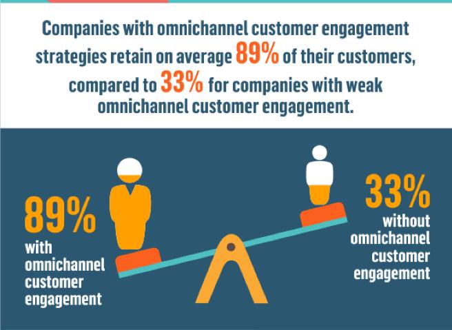 Omnichannel customer engagement strategy statistics