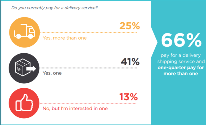 Percentage of customers who pay for delivery services