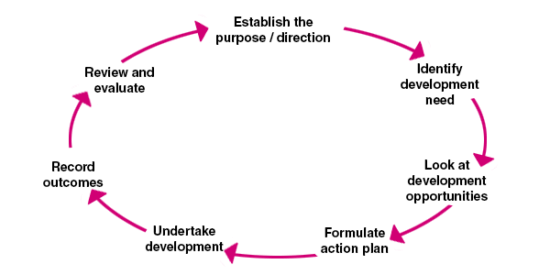 Personal development cycle